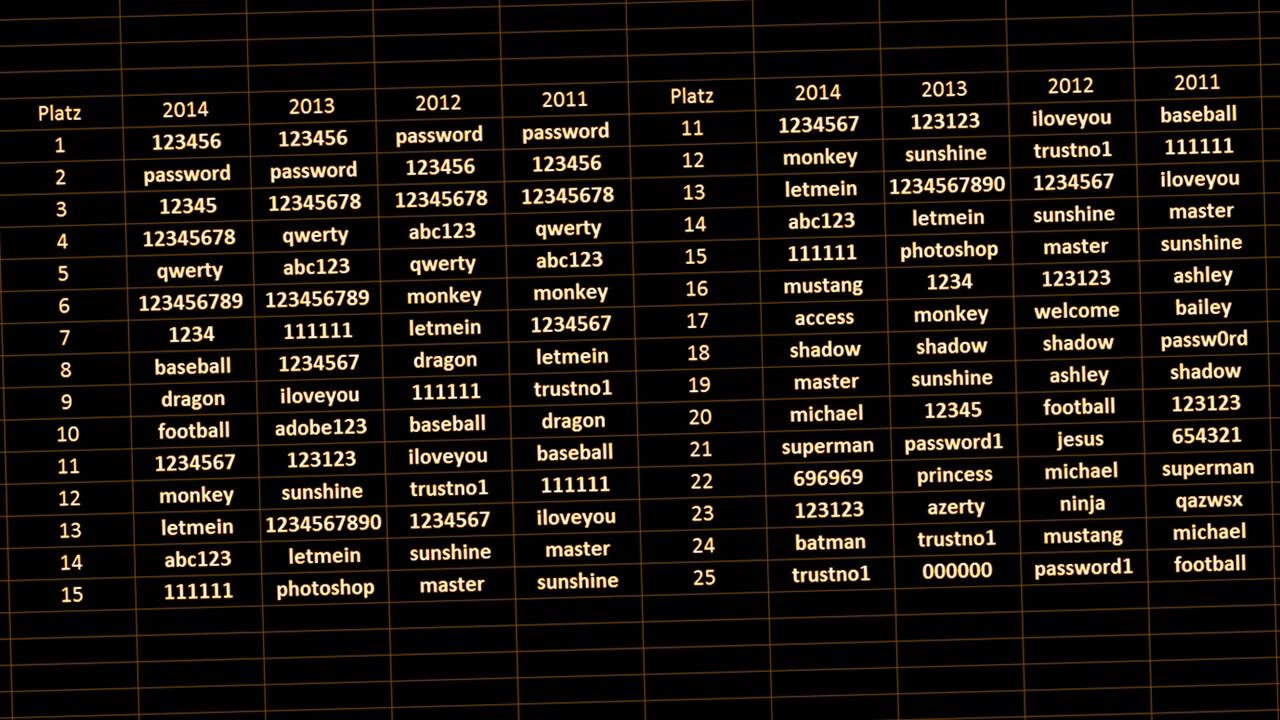 die beliebtesten schlechten Passwörter